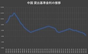 中国人民銀行が「貸出基準金利(LPR)」を変更