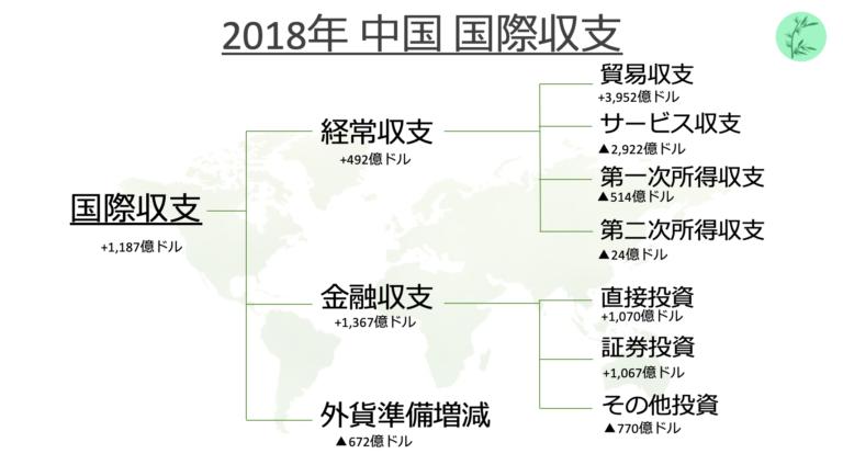 中国国際収支分析【2018年】