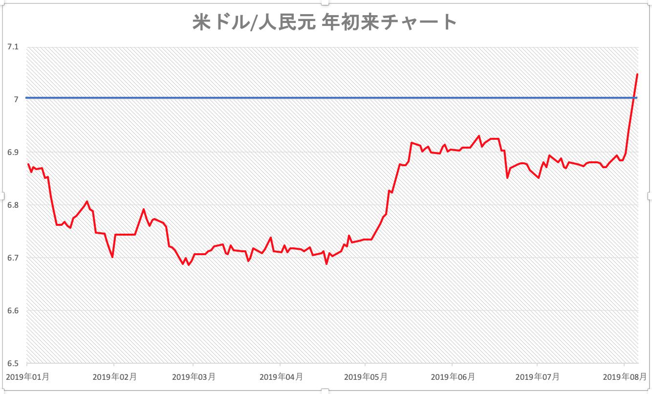 【1ドル7.0】為替人民元に対する中国人民銀行の見解